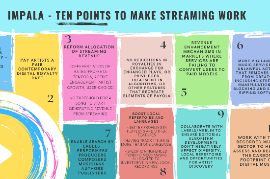 It's Time To Challenge The Flow – IMPALA's 10 point plan to make streaming work